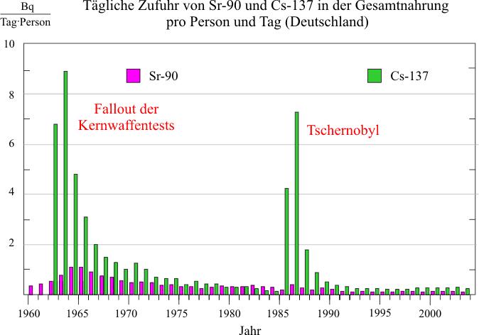 Tschernobyl Karte Belastung Deutschland.Reaktorkatastrophe Von Tschernobyl Leifiphysik