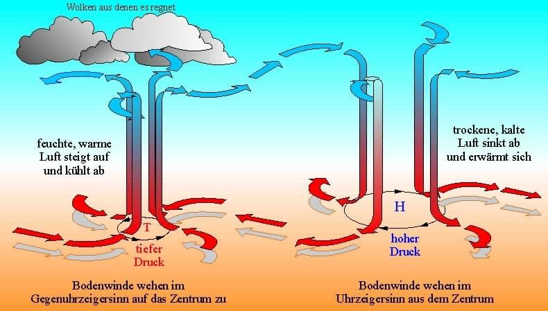 Warmeubertragung Durch Stromung Konvektion Tec Science 8