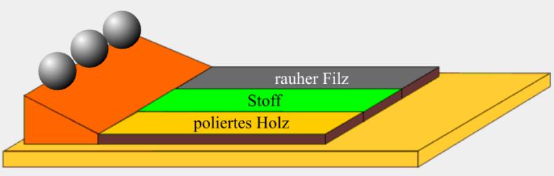 1 Newtonsches Gesetz Tragheitsgesetz Leifiphysik