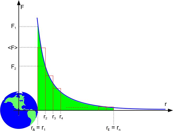 Gravitationsbeschleunigung Erde
