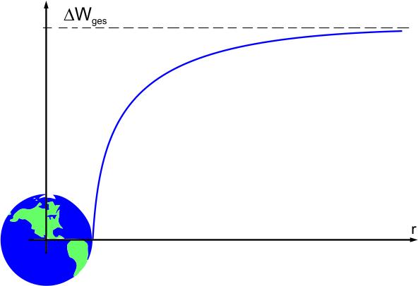 Gravitationsgesetz und -feld | LEIFI Physik