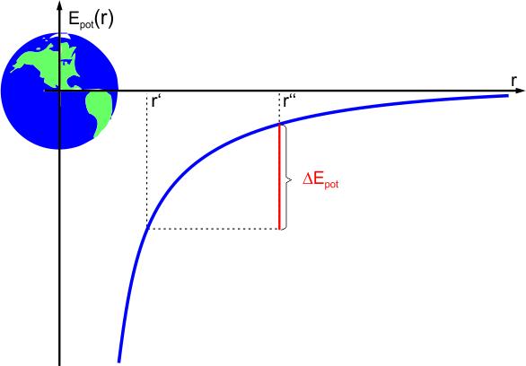 Energie im Gravitationsfeld | LEIFI Physik