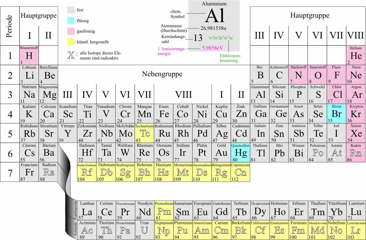 Atomarer Energieaustausch   LEIFI Physik