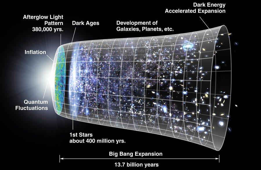 Kosmische Inflation   LEIFI Physik