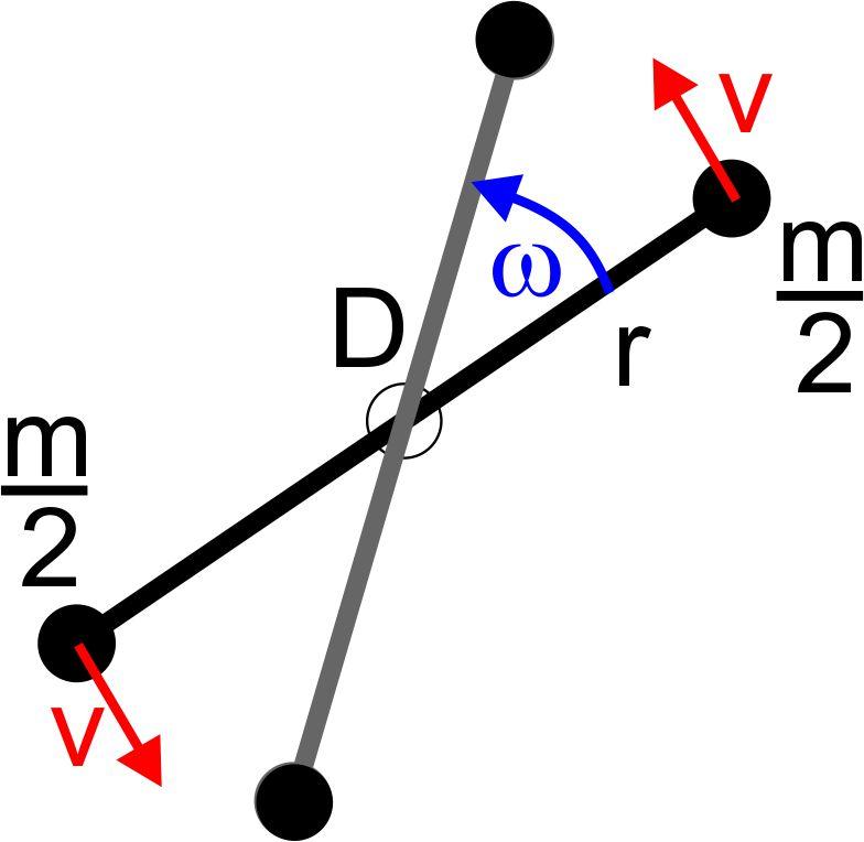 Drehbewegungen | LEIFI Physik