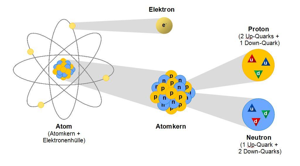 Teilchenphysik | LEIFI Physik