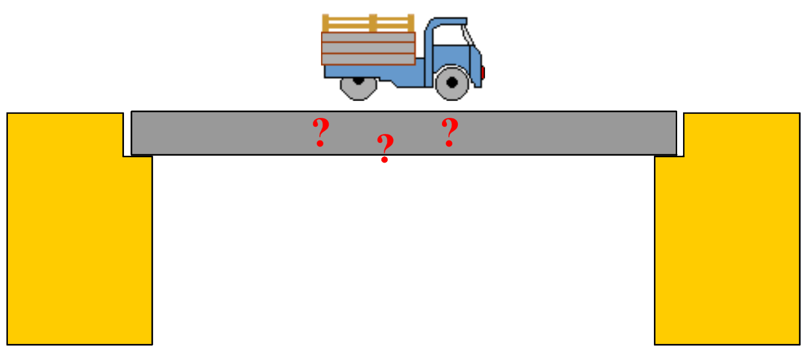 Kräfteaddition und -zerlegung | LEIFI Physik