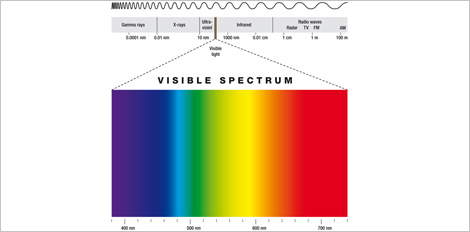 Elektromagnetisches Spektrum | LEIFI Physik