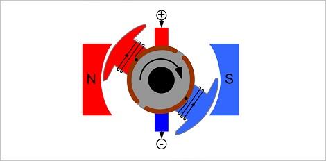 Eigenbau von Elektromotoren | LEIFI Physik