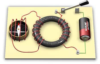 Michael Faraday Induction Ring Experiment