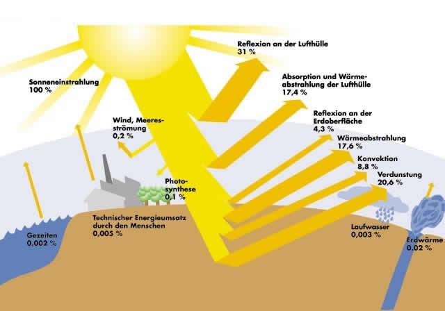Regenerative Energieversorgung | LEIFI Physik