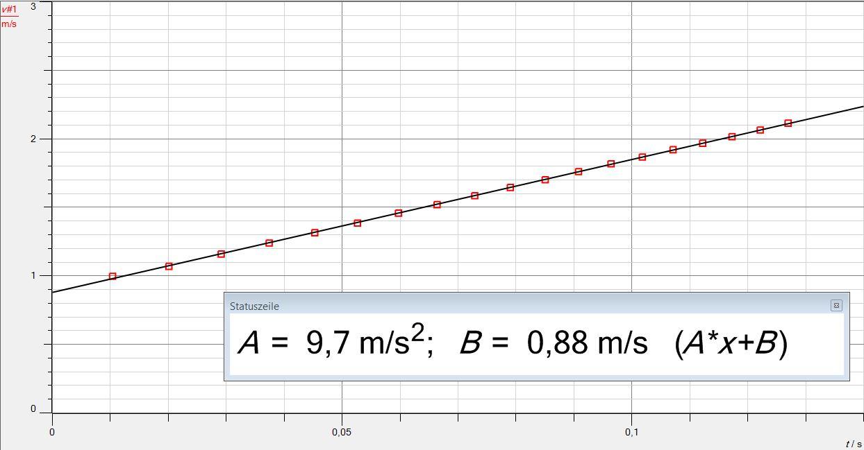 Auswertung zum freien Fall mittels g-Leiter über die Geschwindigkeit