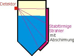 Füllstandsmessung mit radioaktivem Strahler