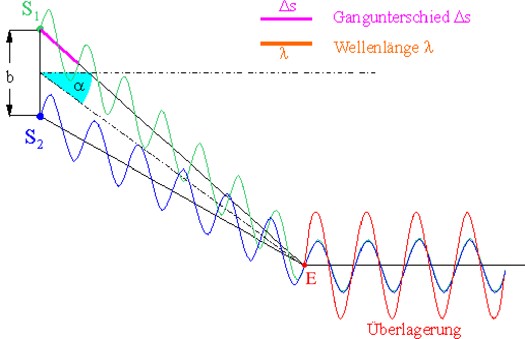 Mechanische Wellen | LEIFI Physik