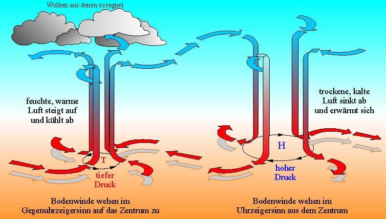 Konvektion bei Hoch- und Tiefdruck-Gebieten und Wind zwischen den Gebieten