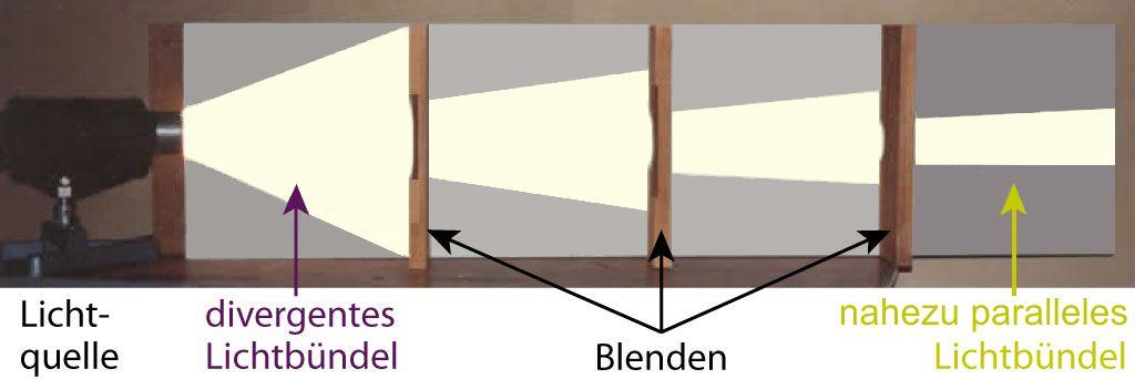 Erzeugung eines Parallelbündels
