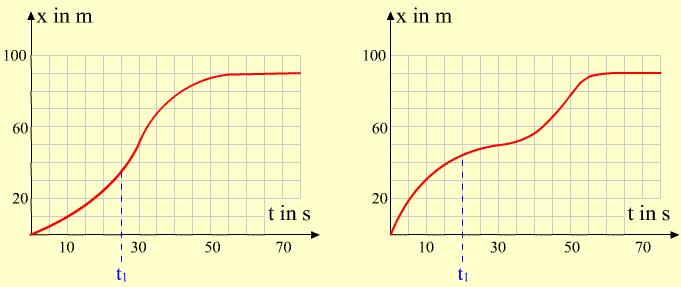 Durchschnitts- und Momentangeschwindigkeit | LEIFI Physik