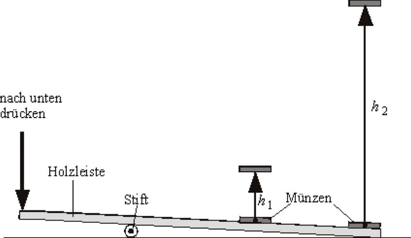 Muenzenkatapult