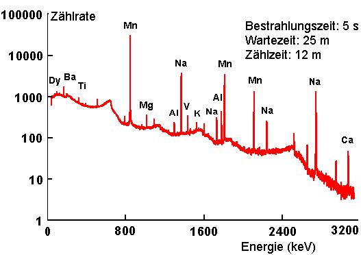 Neutronenakivierungsanalyse Beispiel1