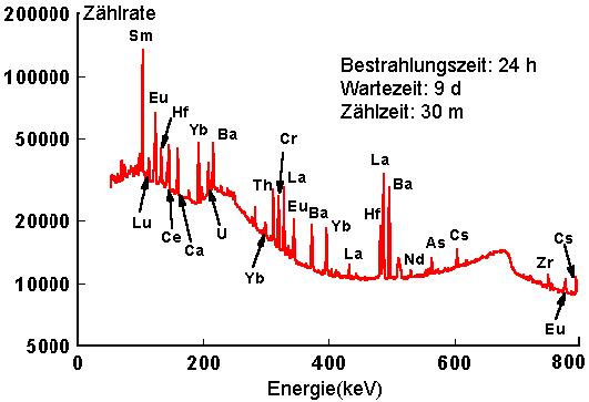 Neutronenakivierungsanalyse Beispiel2