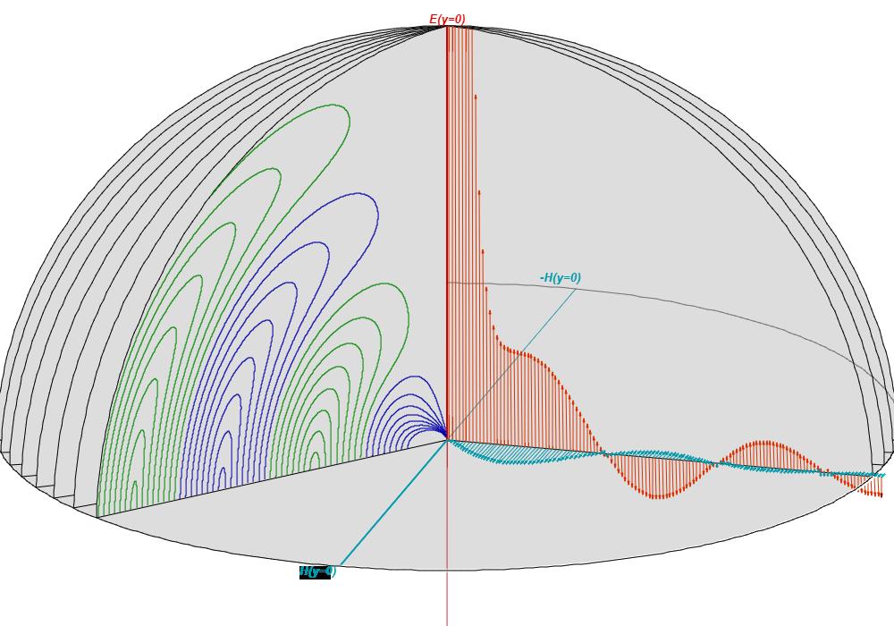 Phasenbeziehung von E und H im Nah- und Fernfeld eines Hertzschen Dipols