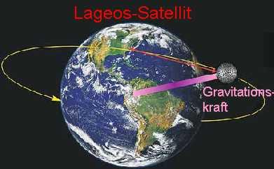 Künstliche Gravitation