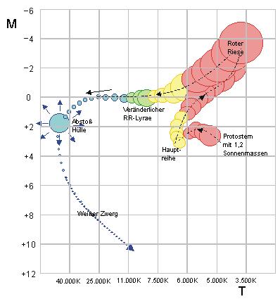 Sonnenentwicklung Diagramm Temperatur-Masse