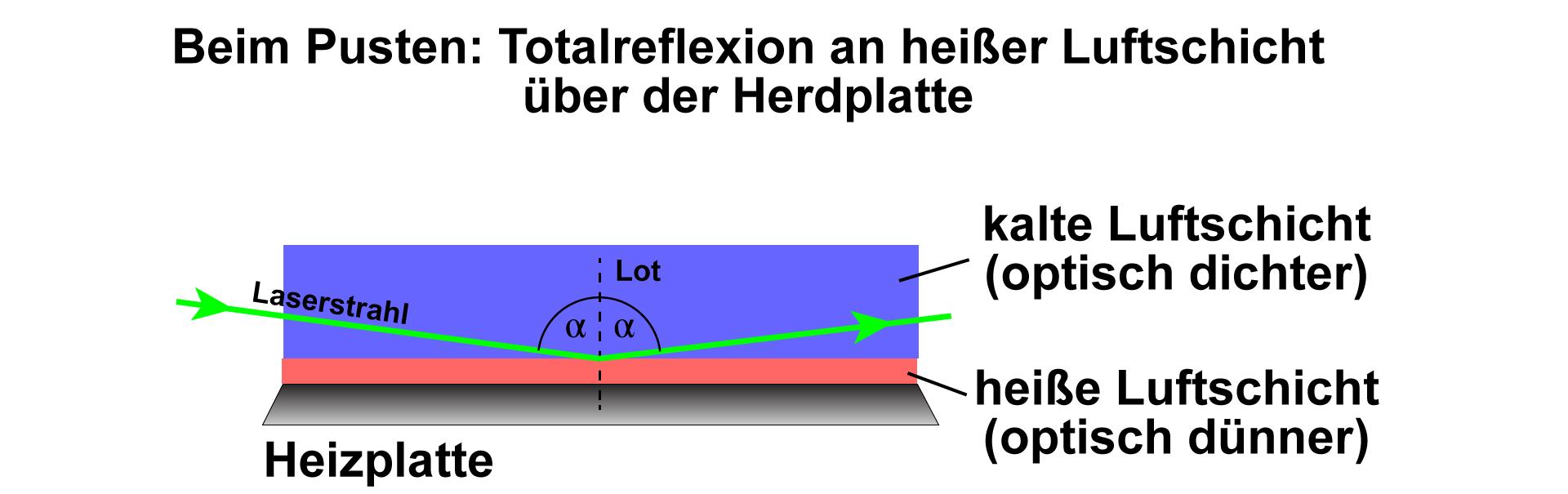 Totalreflexion an der heißen Luftschicht über der Herdplatte