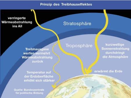 Der natürliche treibhauseffekt spurengase in der atmosphäre sorgen