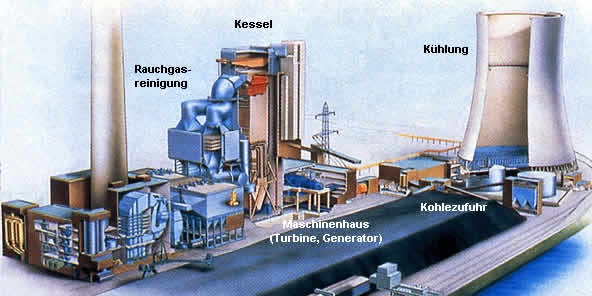 Fossile Energieversorgung | LEIFI Physik