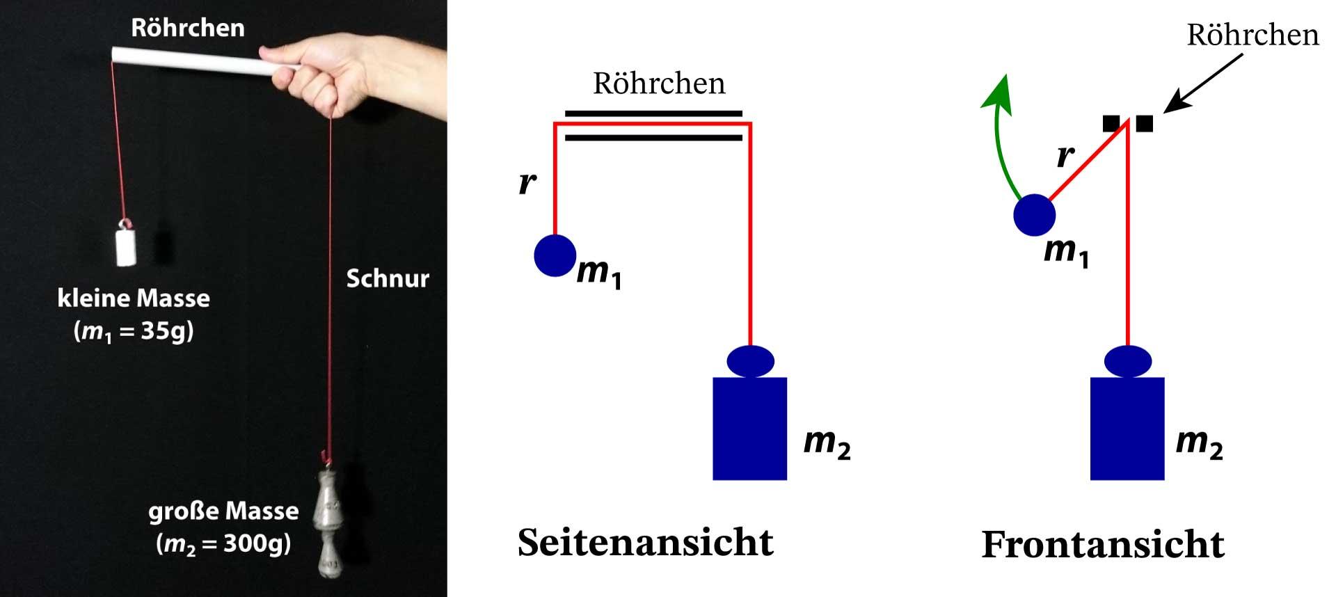 Aufbau Kreisbahn einer rotierende Masse