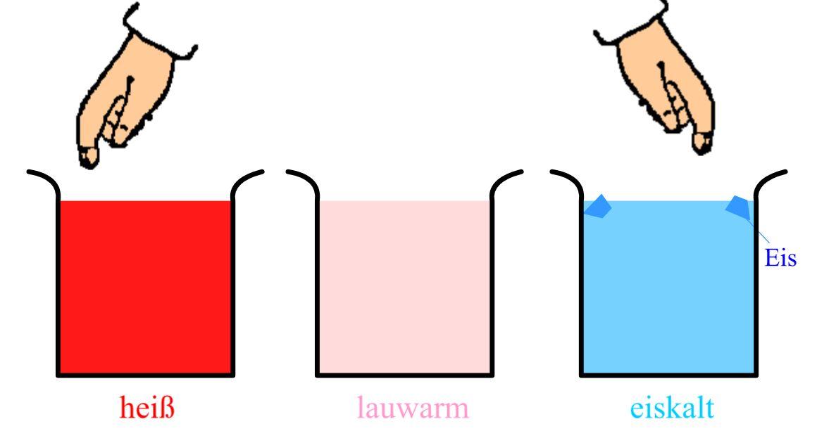 Temperatur und Teilchenmodell | LEIFI Physik