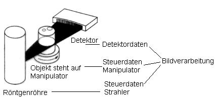 Werkstoffprüfung mit Gammastrahlung 3d Modell