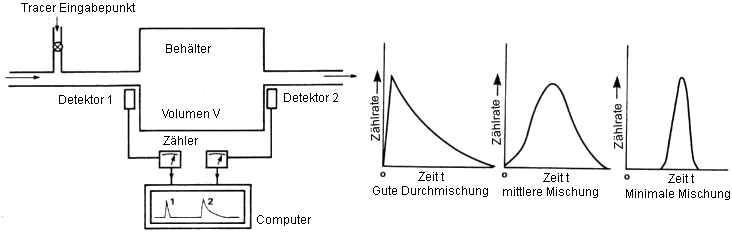 ionisierende Strahlung Tracermethoden Durchmischung