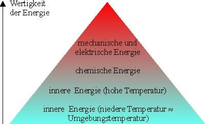 Energieentwertung   LEIFI Physik