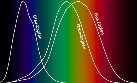 Sehen Sie verschiedene Farben beim Orgasmus